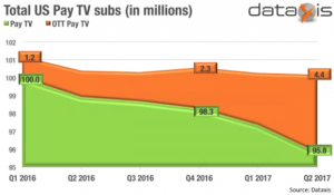 US paid TV subscribers