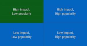 Impact-Popularity Graph