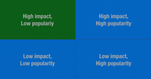 Impact-Popularity Graph