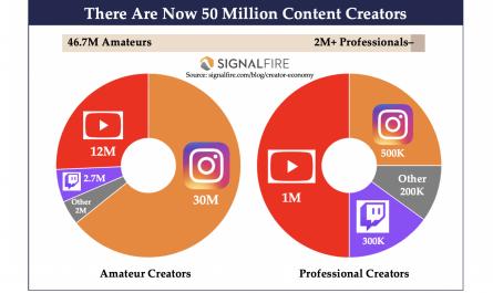 49M Creators World-wide