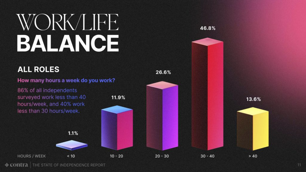 State of Independence 2021 Report - Work-Life balance