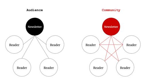 Audience vs. Community