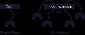 Network-effect-Tool-vs-Network